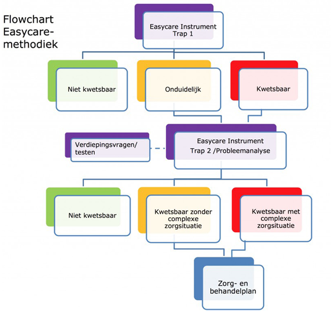 flowchart-easycare